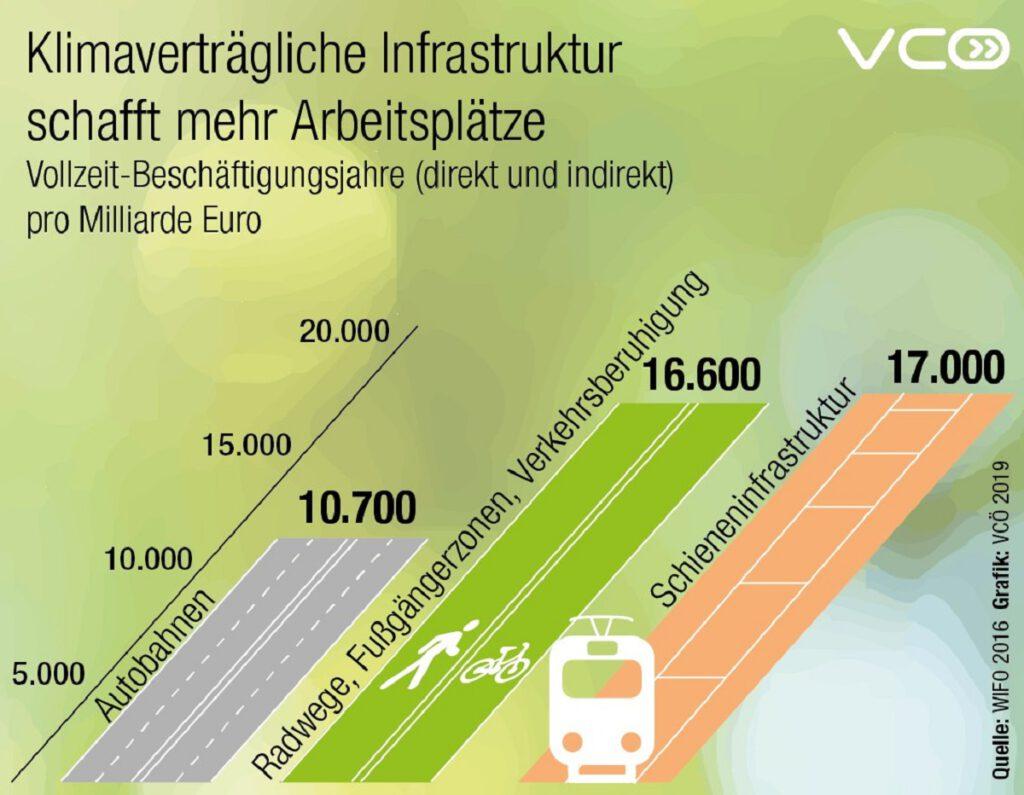 Arbeitsplätze in Infrastruktur