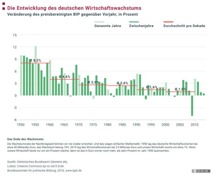 Entwicklung des Wirtschaftswachstums in Deutschland