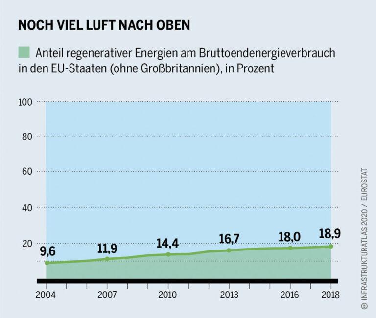 Infrastrukturatlas-2020-Anteil-Erneuerbare-EU