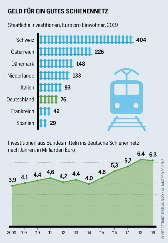 Infrastrukturatlas-Geld-fuer-Schienennetz