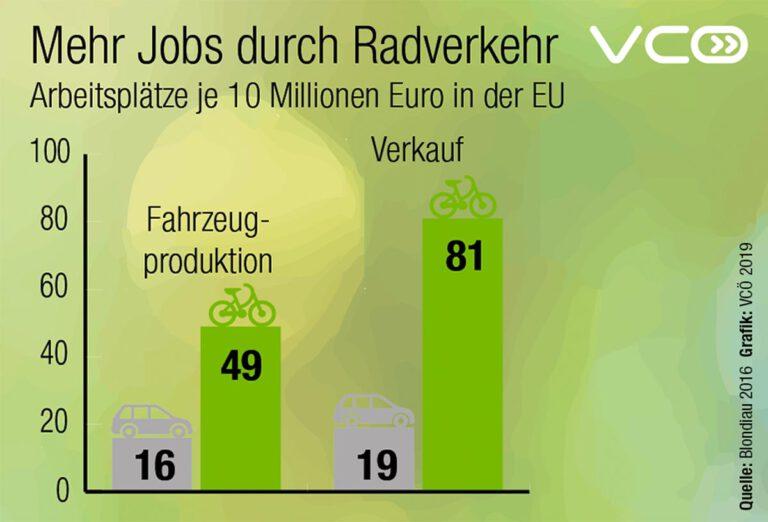 Mehr-Jobs-durch-Radverkehr