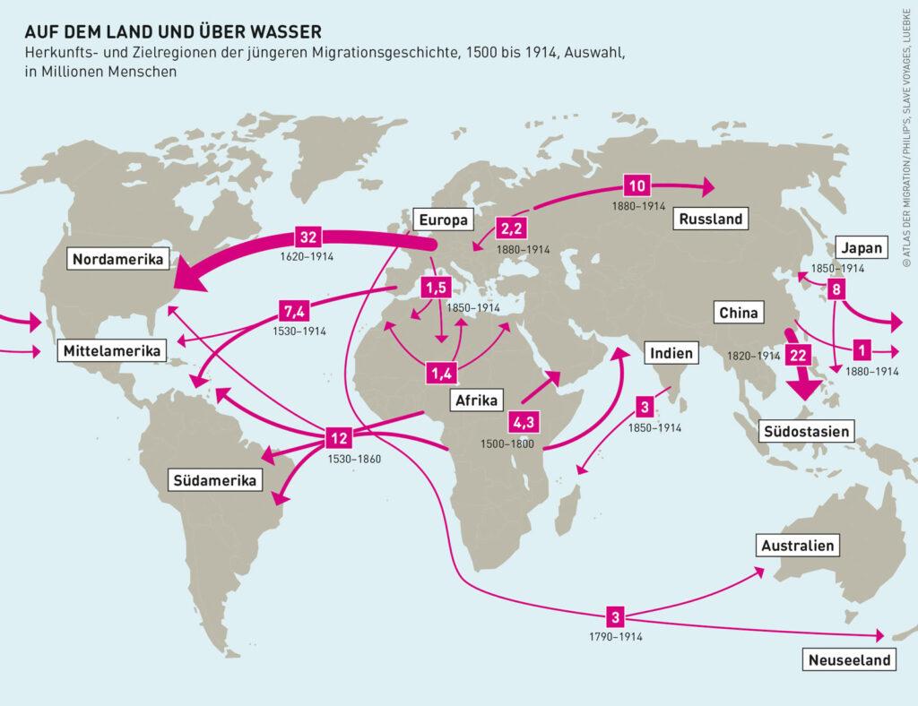 Migration bis 1914