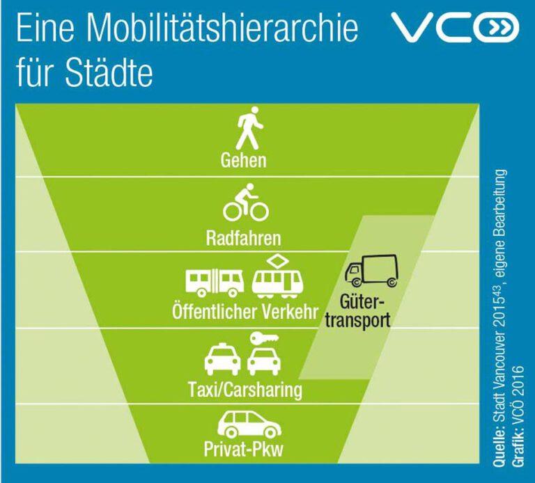 Mobilitätshierarchie-fuer-Staedte