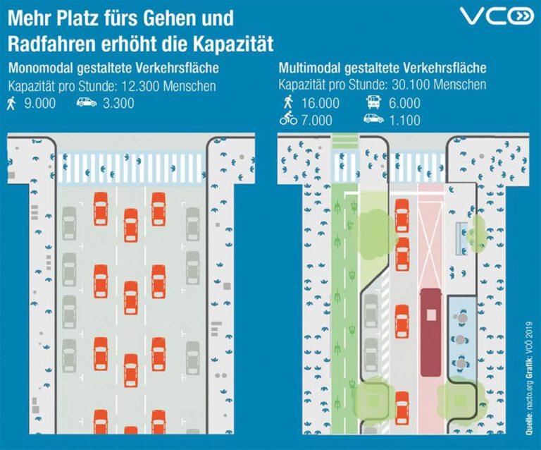 Multimodal-gestaltete-Verkehrsflaeche
