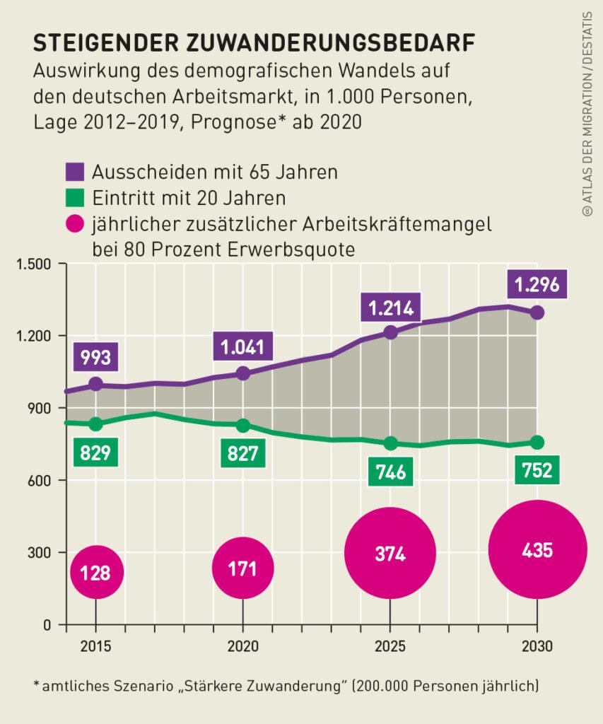 Steigender Zuwanderungsbedarf für die Wirtschaft