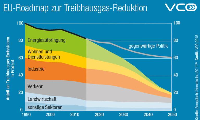 VCOE-EU-Roadmap-zur-Treibhausgas-Reduktion