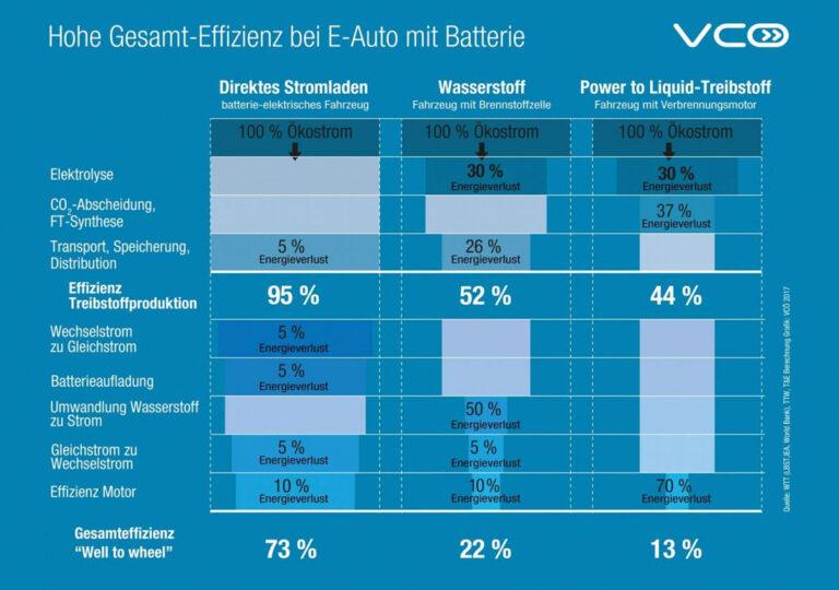 VCOE-TandE-Wasserstoff-Effizienz-Uebersetzung