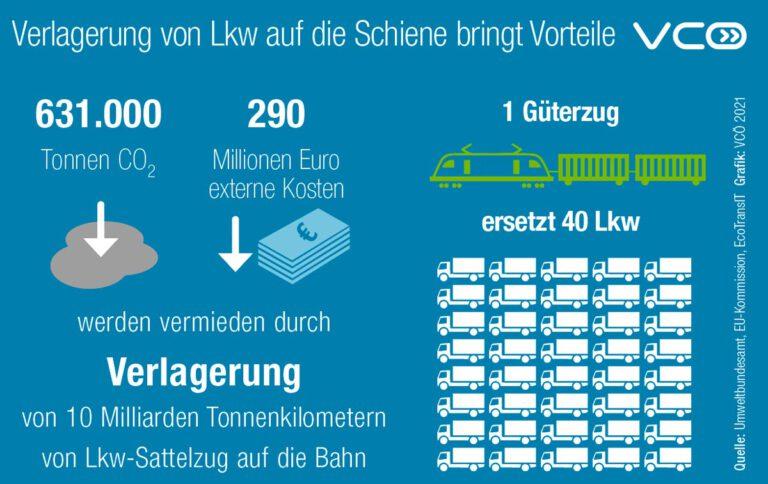 Verlagerung-von-Lkw-auf-die-Schiene
