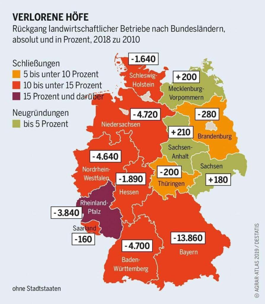 Ungebremstes Höfesterben in der Landwirtschaft Deutschland