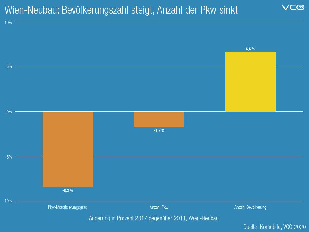 Wien: mehr Menschen, weniger Autos