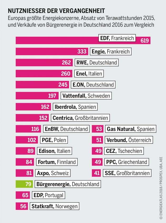 energieatlas-2018-Europas-groesste-Energiekonzerne