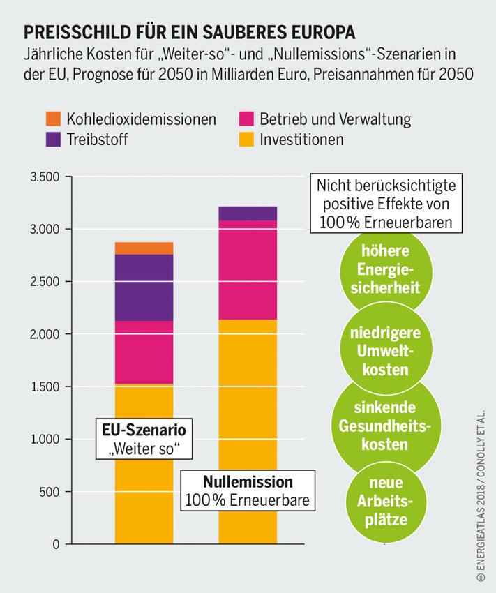 energieatlas-2018-Kosten-weiter-so-bei-Energie