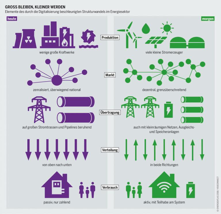 energieatlas-2018-digitalisierung-strukturwandel-energiesektor