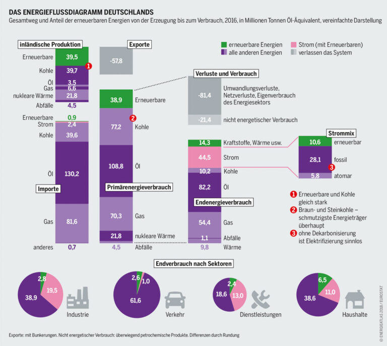 energieatlas-2018-energieflussdiagramm-denergieatlas-2018-energieflussdiagramm-deutschlandeutschland