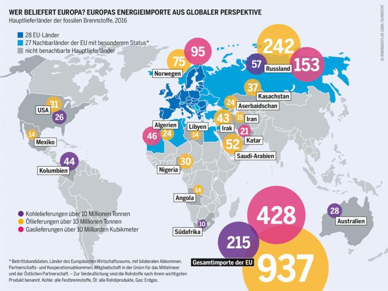 energieatlas-2018-europas-energieimporte
